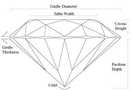 diamond-anatomy